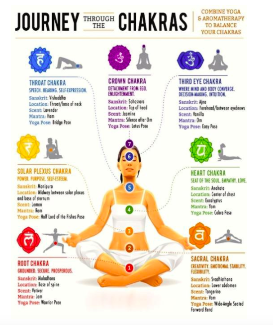 Chakras And Chakra Balance Mandala Yoga Dublin